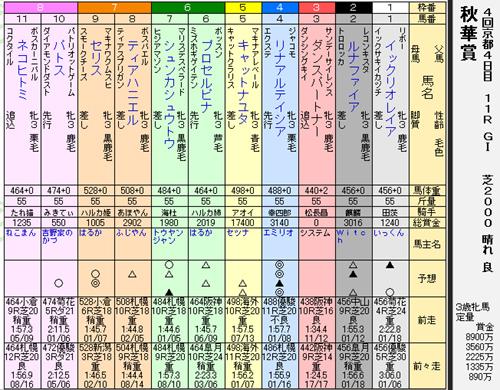 39s秋華賞