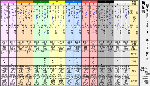 39s菊花賞