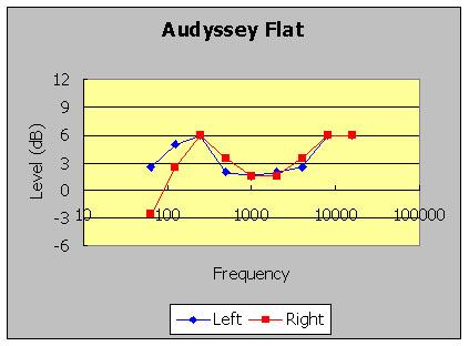 Audyssey Flat