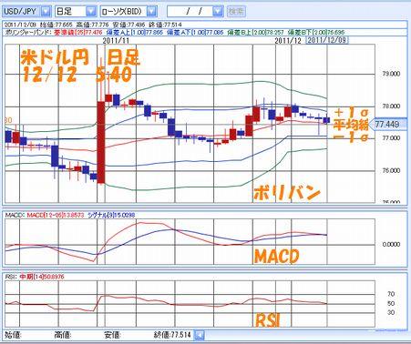 米ドル円 日足12.12