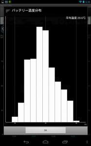 Nexus 7のバッテリー温度分布