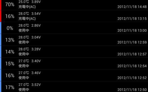 Nexus 7のバッテリー残量ログ