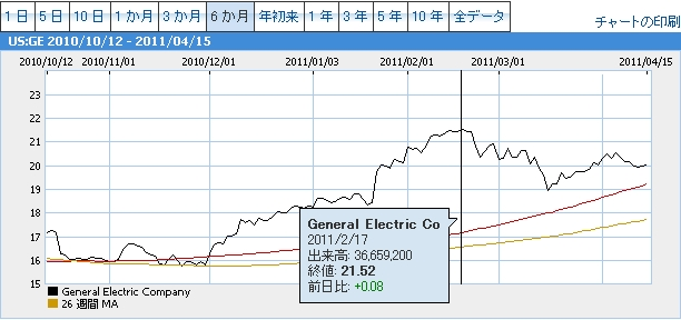 General Electric Coチャート20110217
