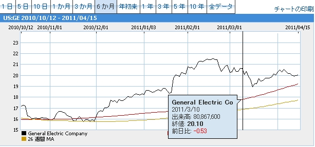General Electric Coチャート20110310