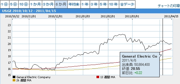 General Electric Coチャート20110406