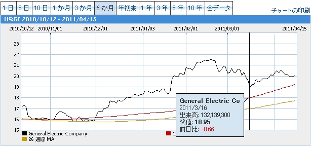 General Electric Coチャート20110316