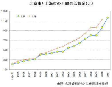 中国の賃金上昇