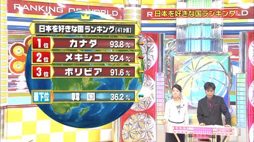 日本を好きな国ランキング  1位カナダ 2位メキシコ 3位ボリビア・・・最下位 韓国