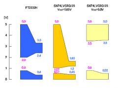 FT2232H_SN74LVC2G125