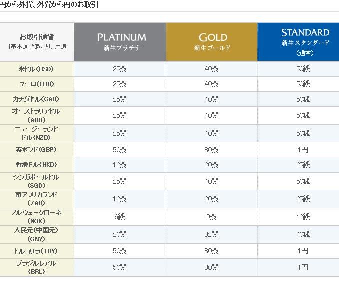新生銀行外貨手数料2013