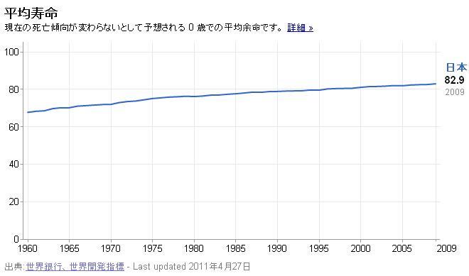 110511平均寿命グラフ