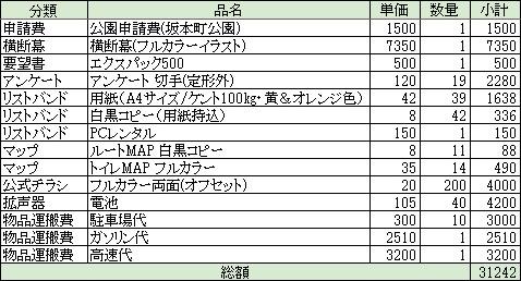 第2回花王デモ経費