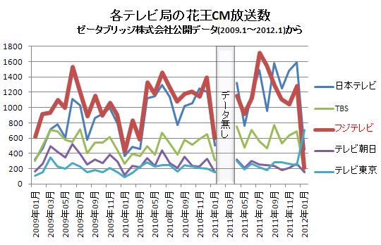 各テレビ局の花王CM放送数(横)  2012.1