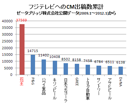 各企業のフジテレビへのCM出稿数 2012.1