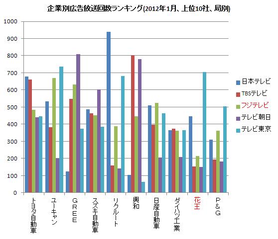 企業別広告放送ランキング(右) 2012.1