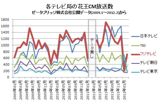 各テレビ局の花王CM放送数(横)  2012.2