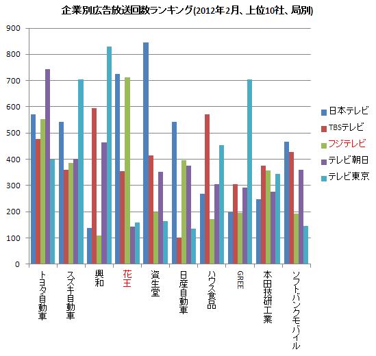 企業別広告放送ランキング(右) 2012.2