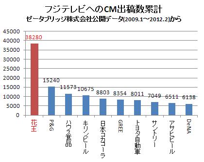 各企業のフジテレビへのCM出稿数 2012.2