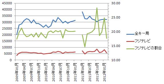 全キー局とフジテレビの広告数比較 2012.2