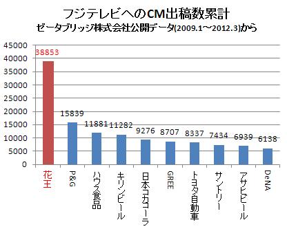 各企業のフジテレビへのCM出稿数(累計) 2012.3