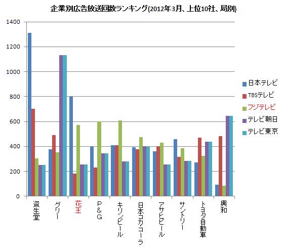 企業別広告放送ランキング(右) 2012.3