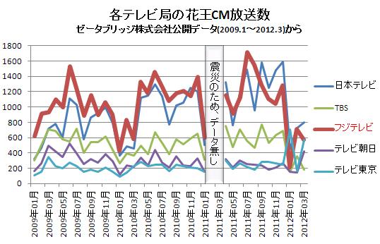 各テレビ局の花王CM放送数(横) 2012.3