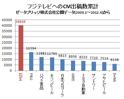 各企業のフジテレビへのCM出稿数(累計) 2012.4