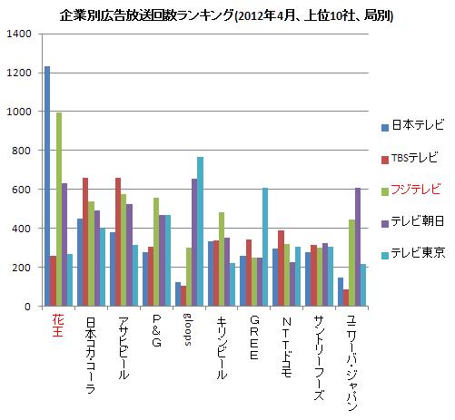 企業別広告放送ランキング(右) 2012.4
