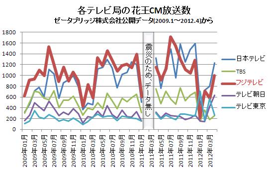 各テレビ局の花王CM放送数(横) 2012.4