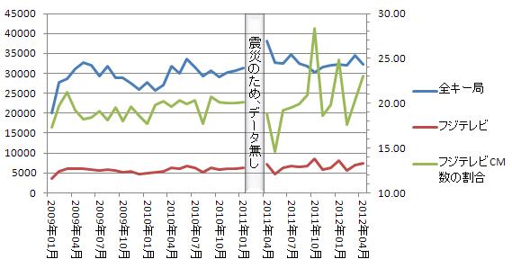 全キー局とフジテレビの広告数比較 2012.4