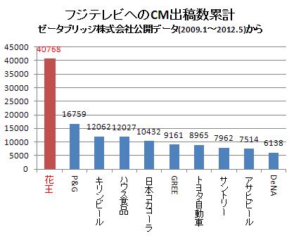 各企業のフジテレビへのCM出稿数(累計) 2012.5