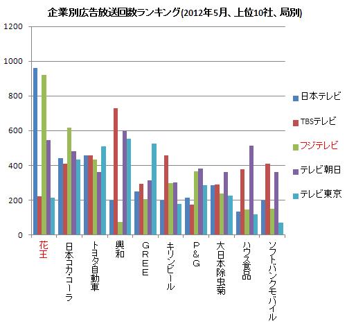 企業別広告放送ランキング(右) 2012.5