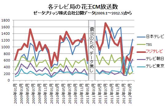 各テレビ局の花王CM放送数(横) 2012.5