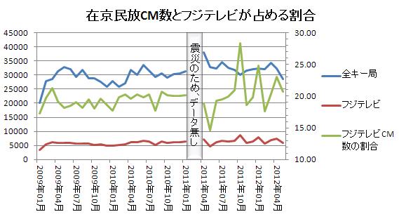 全キー局とフジテレビの広告数比較 2012.5