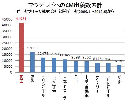 各企業のフジテレビへのCM出稿数(累計) 2012.6