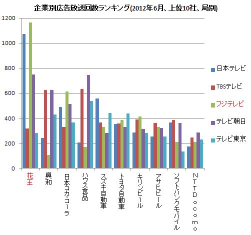 企業別広告放送ランキング(右) 2012.6