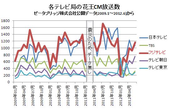 各テレビ局の花王CM放送数(横) 2012.6