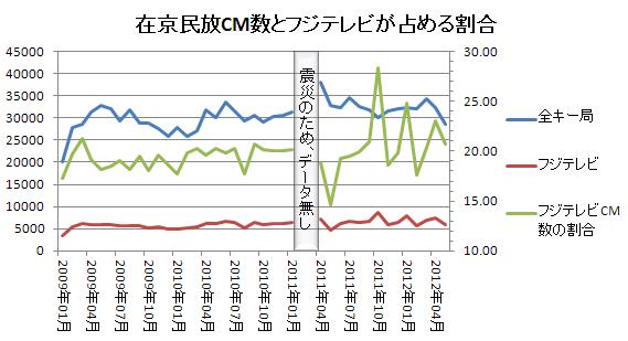 全キー局とフジテレビの広告数比較 2012.6
