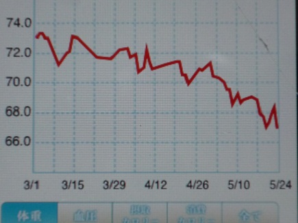 体重推移Mar01~May242011S