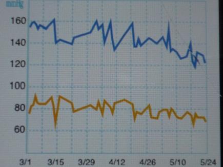 血圧推移Mar01~May242011S
