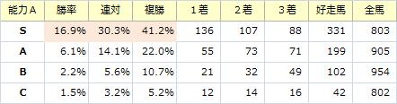 能力S_20141013