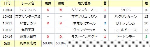 今月の軸馬_20141019