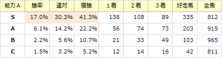 能力S_20141019