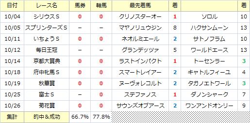先月の軸馬_20141102