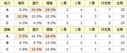 福島記念_能力調教
