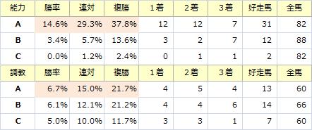 ジャパンC_能力調教