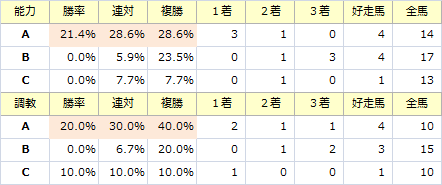 ステイヤーズS_能力調教