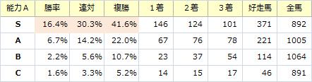 能力S_20141214