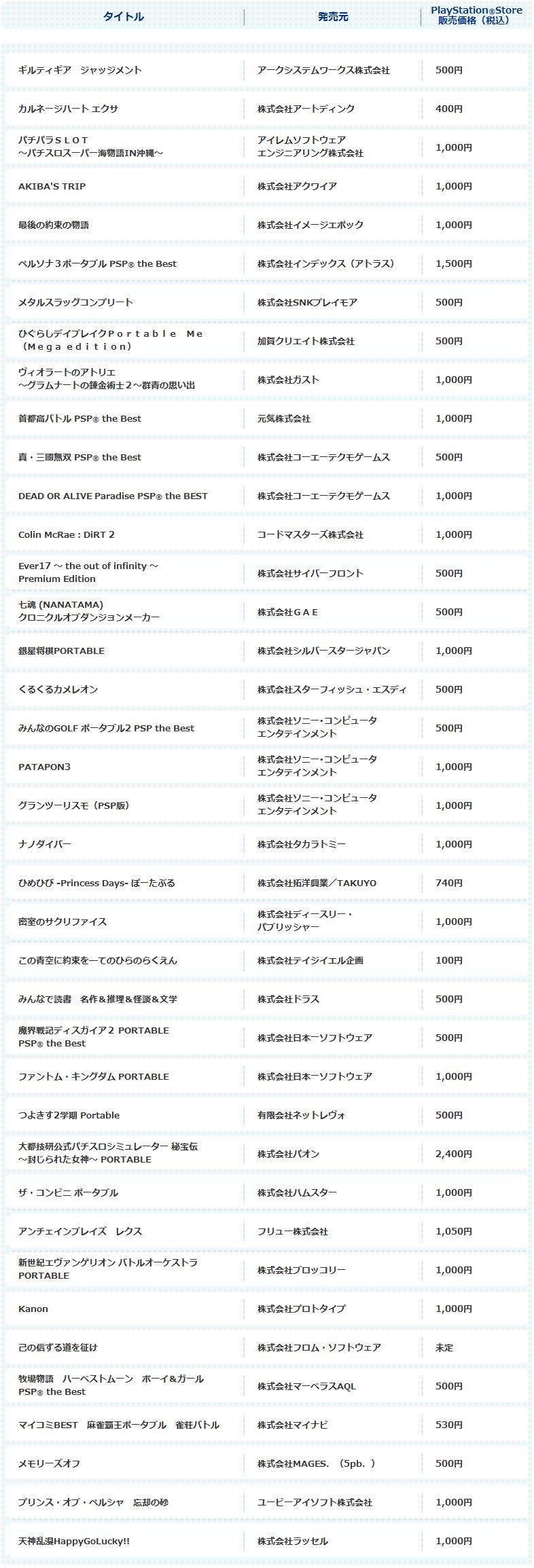 PlayStationRVita   PSPRGameとの互換性   UMDRPassport   プレイステーションR オフィシャルサイト