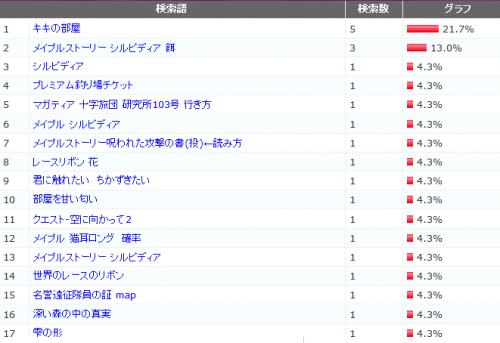 2011年12月検索ワードランキング
